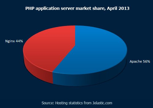 PHP-application-server-market-share,-April-2013