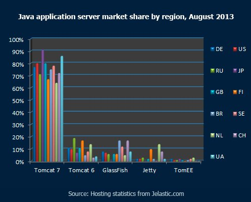 Java application servers market share by region, August 2013