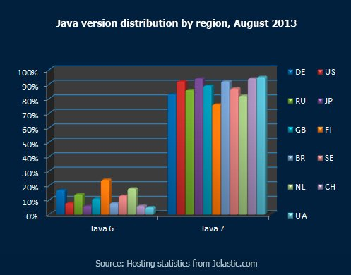 Java versions distribution by region, August 2013