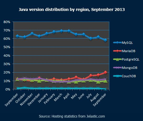 Database Market Share by Time Period, September 2012 - September 2013