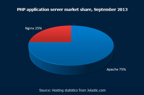 PHP Application Server Market Share, September 2013