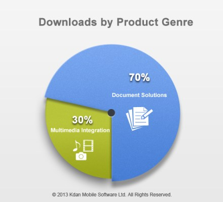 Figure 2: Kdan's Downloads by Product Genre