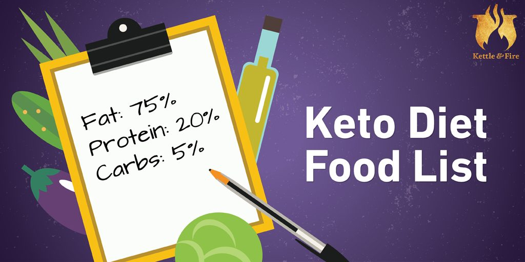Keto Diet Food List for Ultimate Fat Burning - Perfect Keto Blog
