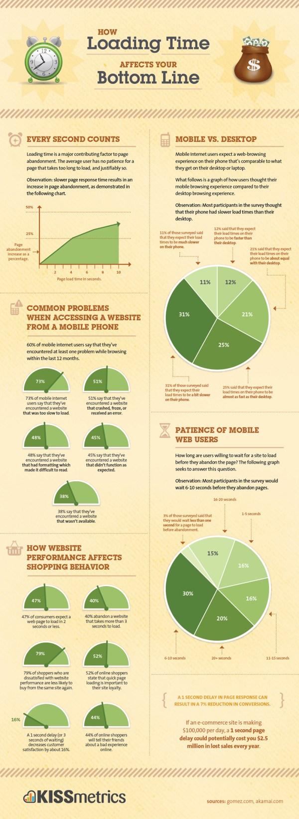 Infografika: jak rychlost načítání ovlivňuje používání stránek