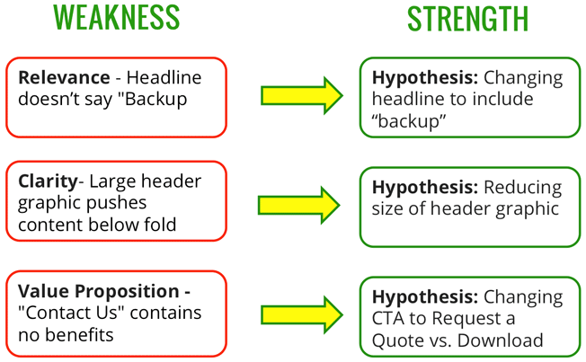 weaknesses list