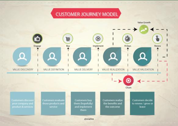 customer-journey-model