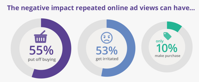 repeated-online-ad-views