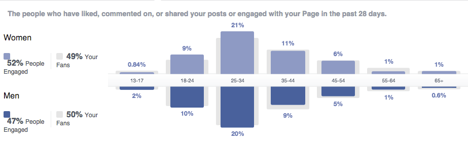 people-engaged-facebook