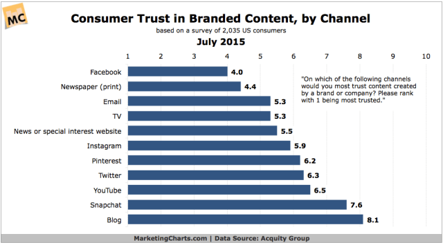 AcquityGroup-Consumer-Trust-Brand-Content-by-Channel-July2015