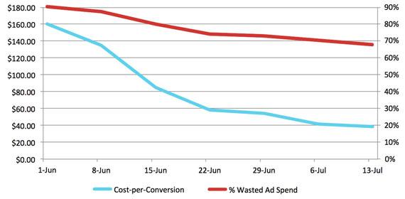 cost-per-conversion-vs-wasted-ad-spend-570-px