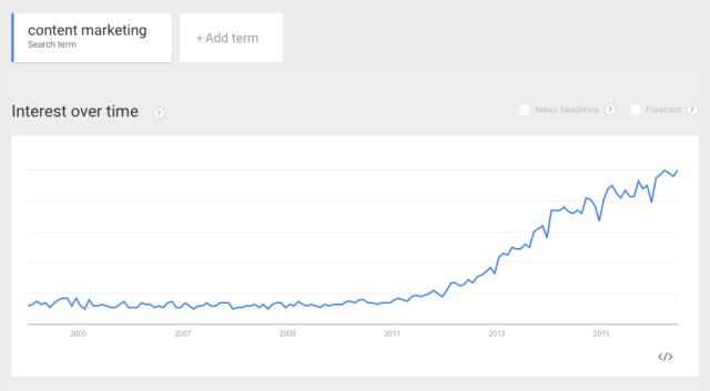 content-marketing-interest-overtime