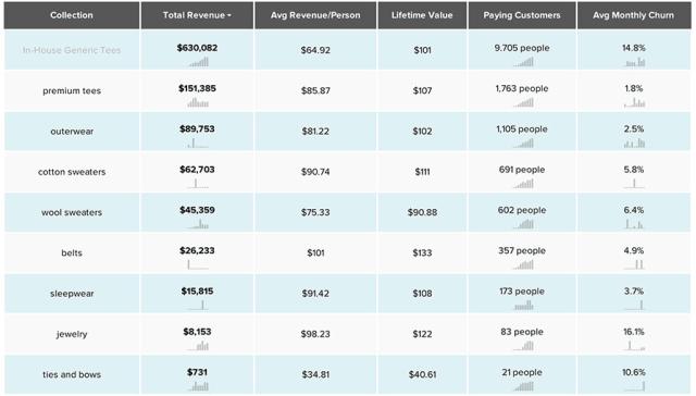 segmenting-by-product-line-revenue-report-kissmetrics
