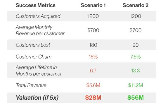 punchlime-success-metrics-churn