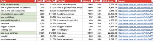 topic-keyword-spreadsheet
