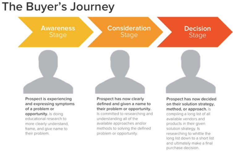 How to align email marketing to the buyer s journey with