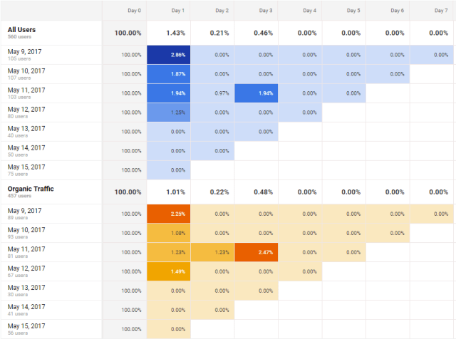 comparing-cohort-analysis-google-analytics
