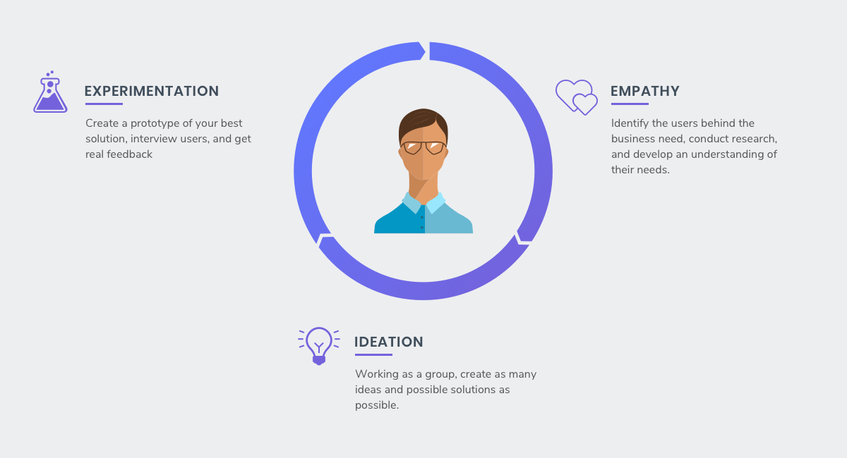 Human Centered Design What it is and how it can transform your company