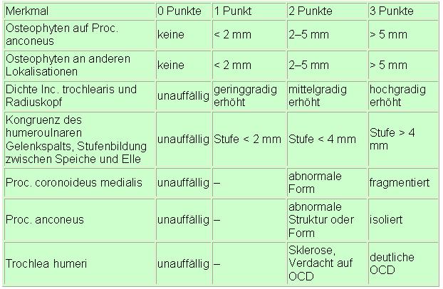 gelenk-tabelle2