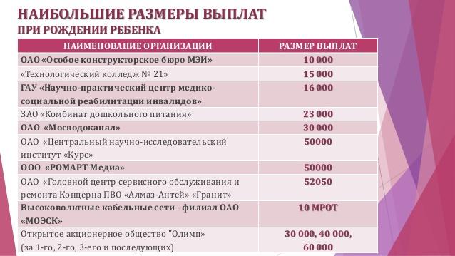 Размеры государственных пособий