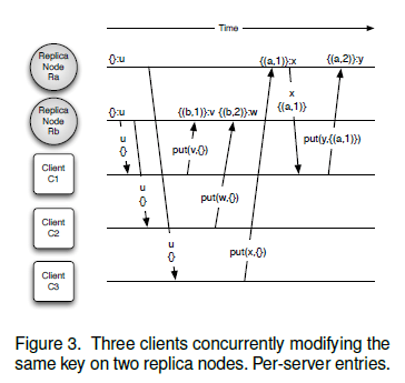 version_vectors_with_per_server_entries