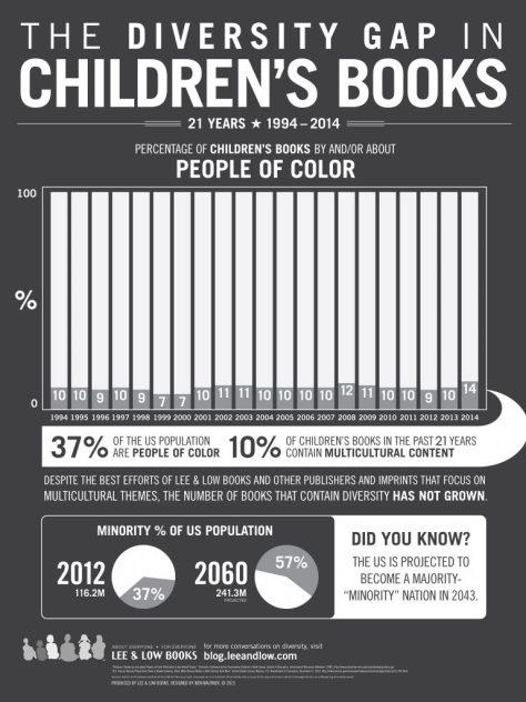 Diversity Gap in Children's Books Infographic 2015