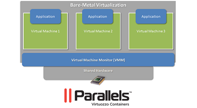 Parallels Virtuozzo Allows You to Start Your Own VPS Hosting Business