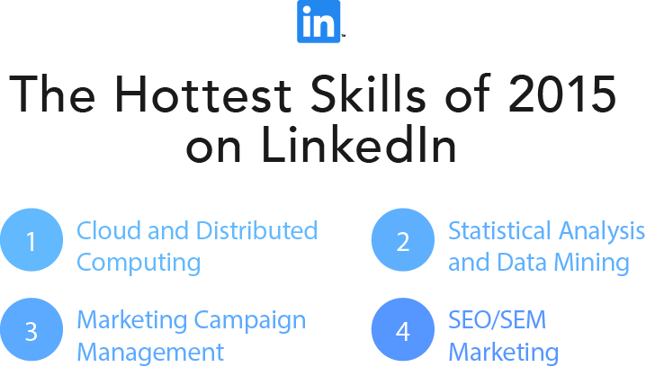 The 25 Skills That Can Get You Hired in 2016 Official LinkedIn Blog