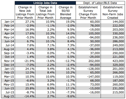 2015 NFP Data Through July