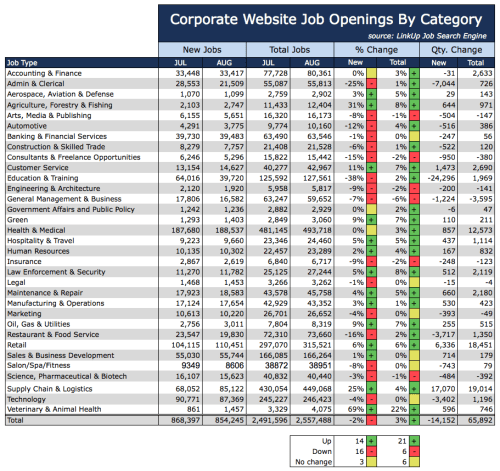 Jobs by Category Aug 2015