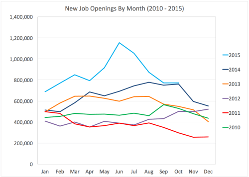 New Job Openings By Month By Year 2010-2015