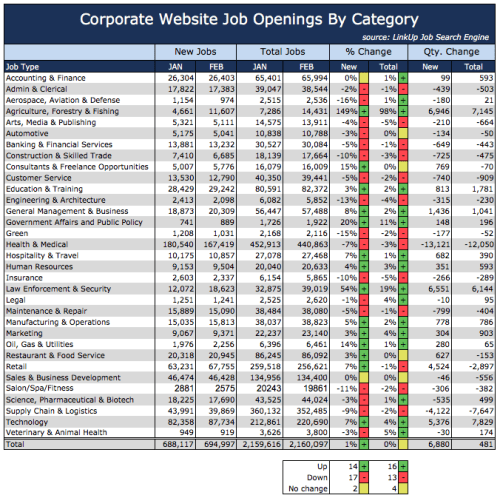 Jobs By Category Feb 2016