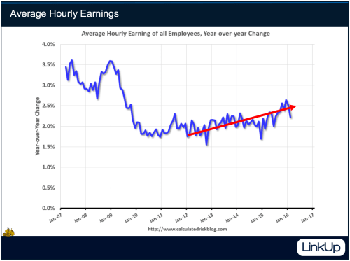 Hourly Earnings w:GoldBug