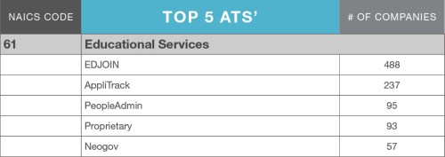 LinkUp_ATS_MarketShare_blog_table_EducationalServices