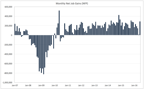 Monthly Job Gains since Great Recession