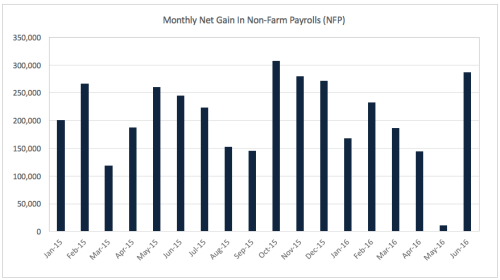 Monthly NFP Jan15 to Jul16
