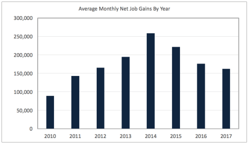 Average monthly net job gains 2010 - May 2017