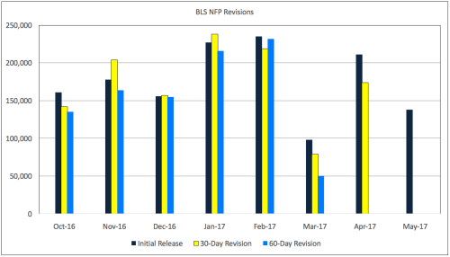 BLS revisions 8 months through May 2017