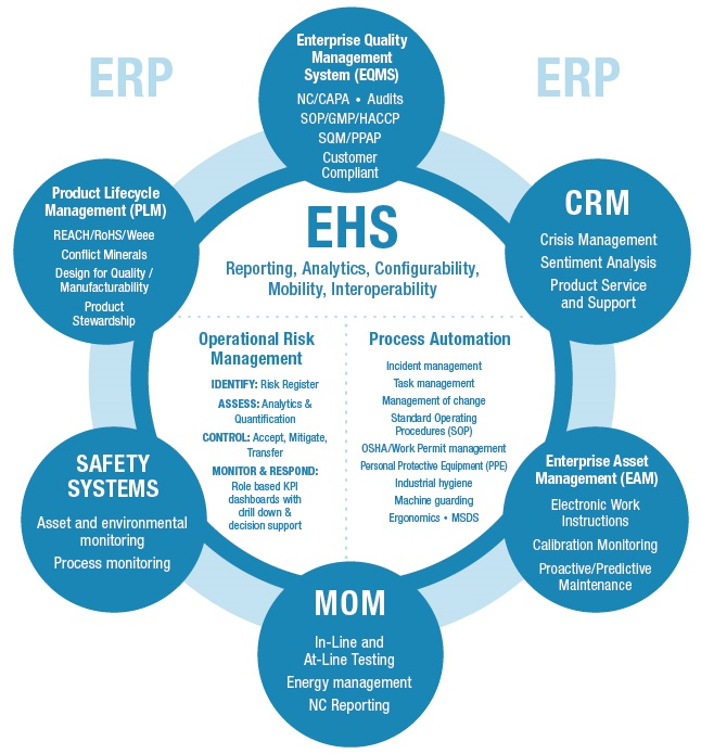 Define Meaning Of Hindi What Is Environment, Health And Safety (ehs) Management?