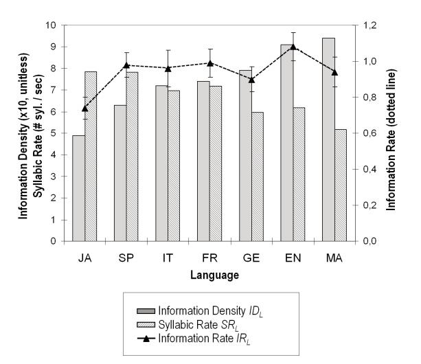 Language Speed vs Density - The Rosetta Project