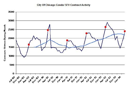 Chicago Real Estate Market Update Home Sales Continued To Drop In March - home sales contract