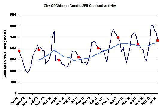 Chicago Real Estate Market Update Another 9 Year Record Sales High - home sales contract