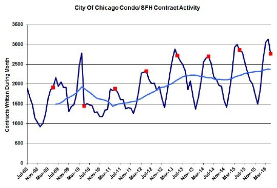 Chicago Real Estate Market Update Another 9 Year High In Home Sales