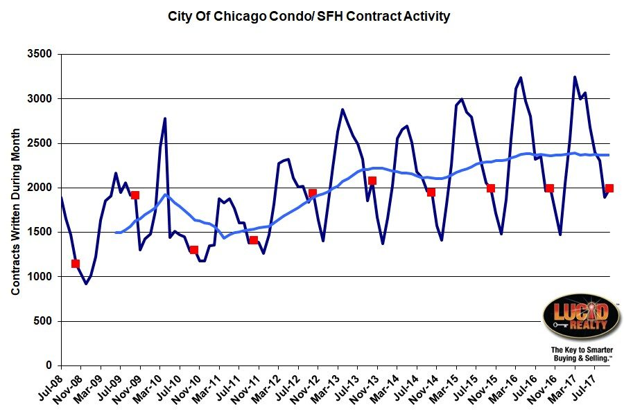 Chicago Real Estate Market Update Home Sales Stuck In The Mud - Home Sales Contract