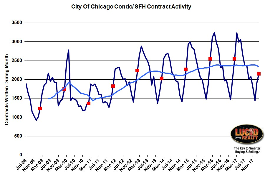 Chicago Real Estate Market Huge Decline In February Contract Activity - home sales contract