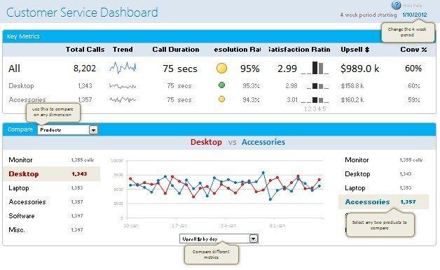 Dicas para elaborar um dashboard útil e profissional - Blog LUZ - how to create call log template
