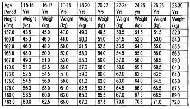 Height And Weight Chart Male Indian Army - Height weight - army height and weight chart