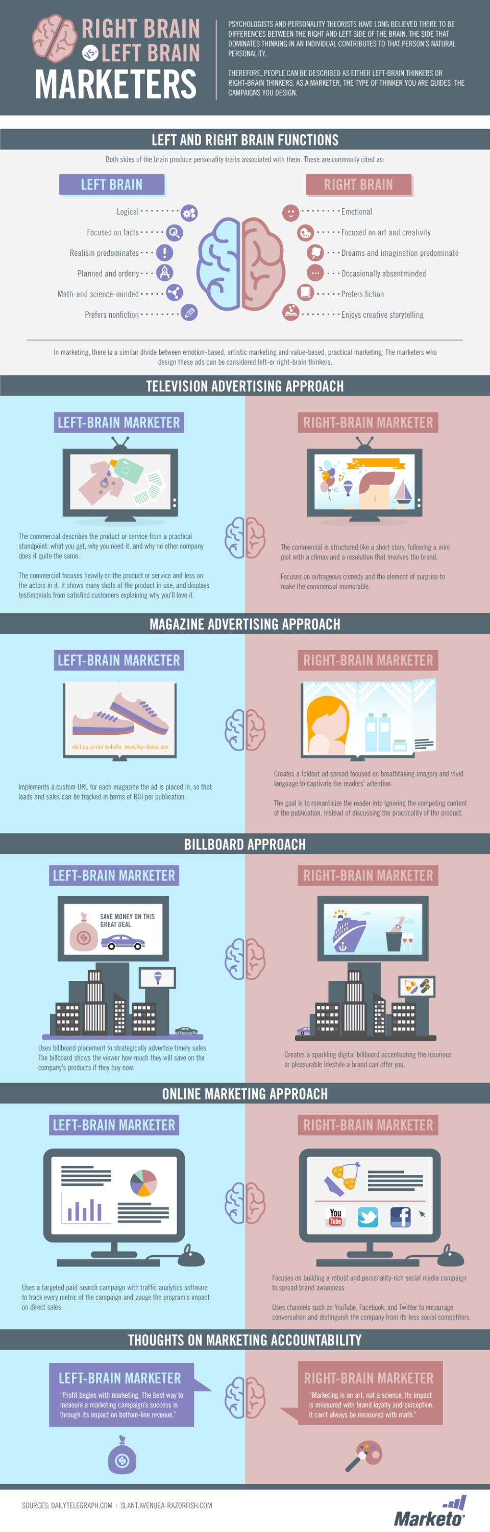 The Right Brain vs. Left Brain of Marketers Infographic by Marketo