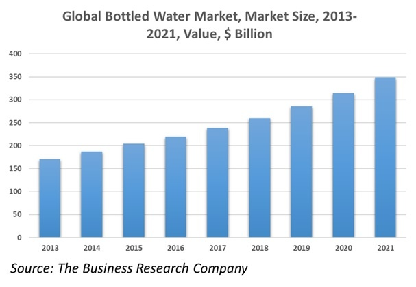 The Global Bottled Water Market Expert Insights  Statistics