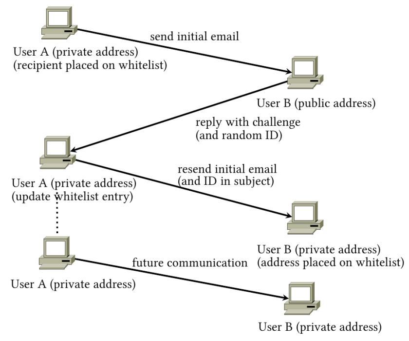 The Mail-Shake process