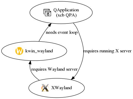 circular-dependencies